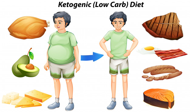 Keto diet chart for weight lose